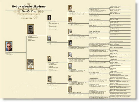 family-tree-03a.jpg - 55680 Bytes